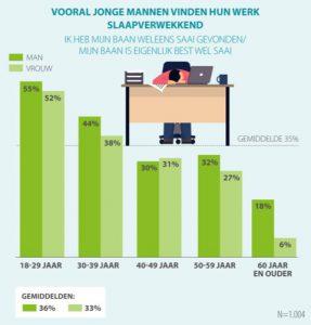 Jonge mannen vinden hun baan slaapverwekkend