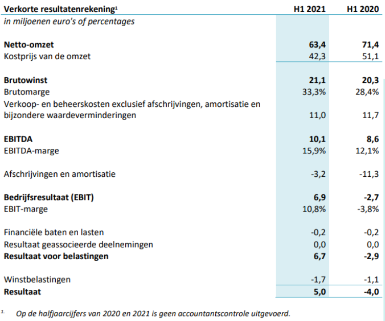 DPA H1 2021 verkorte resultatenrekening