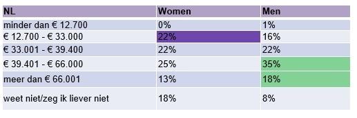 Gender gap, bron Monsterboard
