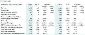 The Adecco Group Q2 2021: key figures