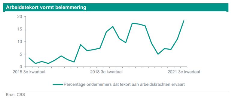 Arbeidstekort vormt belemmering groei sectoren, bron CBS en ABN AMRO