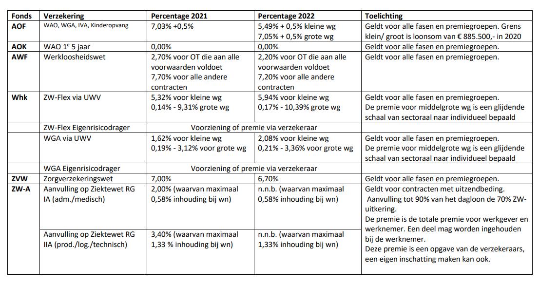 Premies 2022 en 2021, overzicht door M. Reijmers