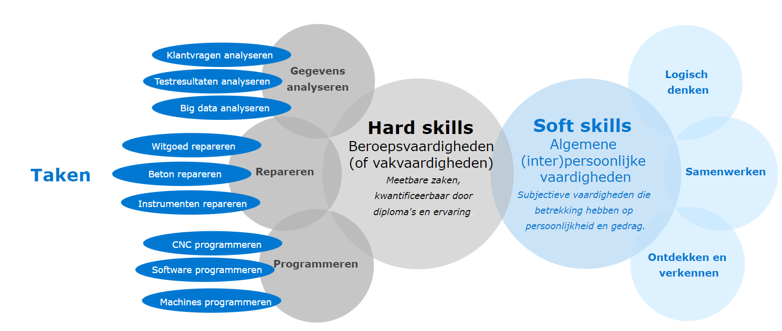 UWV afbeelding taken en skills, uit Dashboard Skills en beroepen