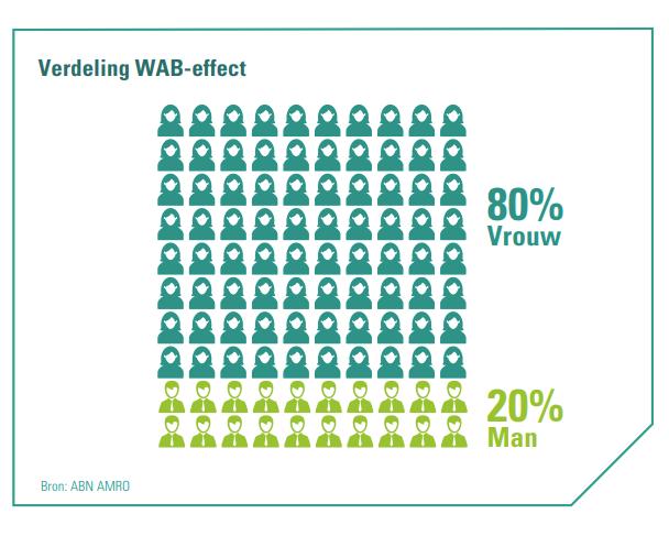 Verdeling WAB-effect op vrouwen en mannen