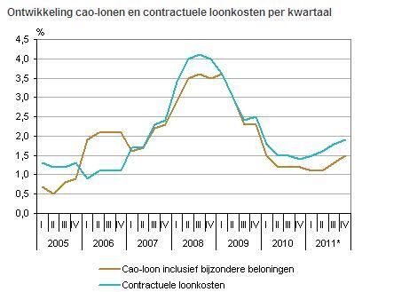 Gematigde stijging CAO-lonen