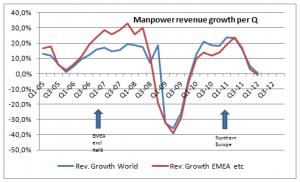 Manpower revenue growth per Q