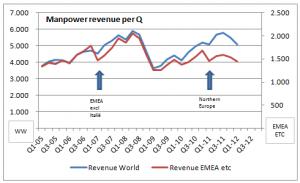 Manpower revenue per Q